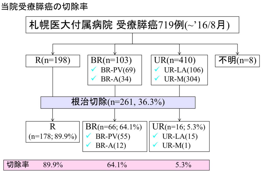 当院受療膵癌の切除率