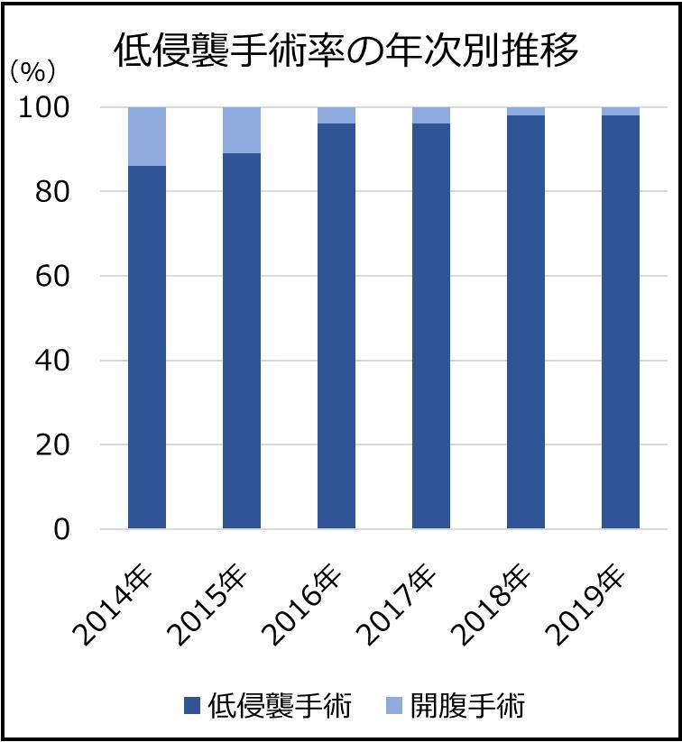低侵襲手術率の年次別推移
